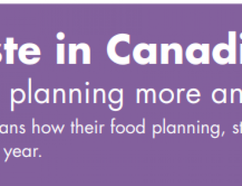 Food Waste in Canadian Homes in 2020