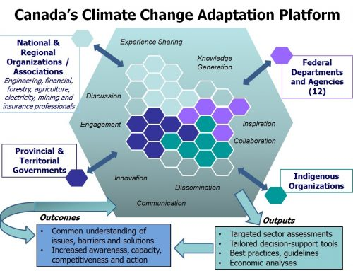 Canada in a Changing Climate: Advancing Our Knowledge for Action